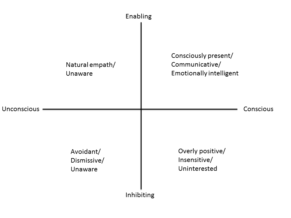 Behavioural Awareness Feb 2015 | Ro Gorell
